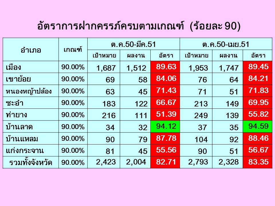 อัตราการฝากครรภ์ครบตามเกณฑ์ (ร้อยละ 90) อำเภอ เกณฑ์ ต.ค.50-มีค.51ต.ค.50-เมย.51 เป้าหมาย ผลงาน อัตรา เป้าหมาย ผลงาน อัตรา เมือง 90.00% 1,687 1,512 89.6