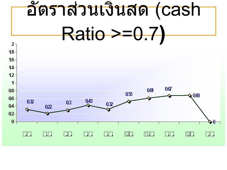 อัตราส่วนเงินสด (cash Ratio >=0.7 )