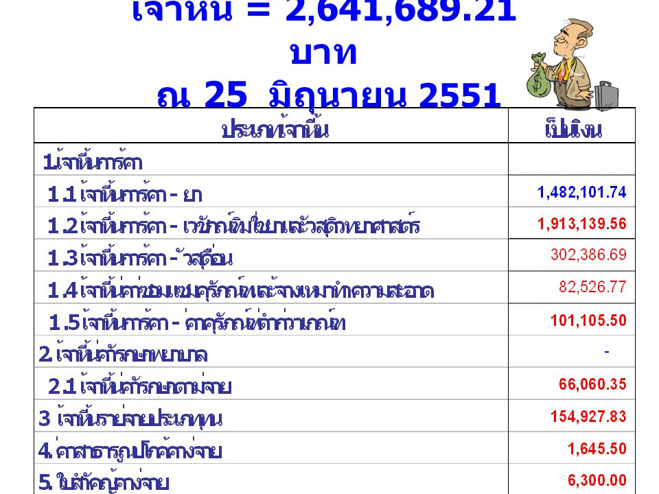 ลูกหนี้ค่ารักษา = 2,709,483.96 ณ 25 มิถุนายน 2551