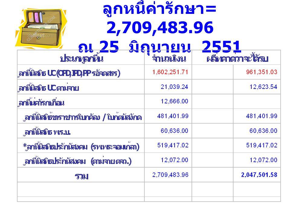 1.ค่ายา 3,288,638.46 บาท 2. ค่ารักษาตามจ่าย 2,982,464.08 บาท 3.