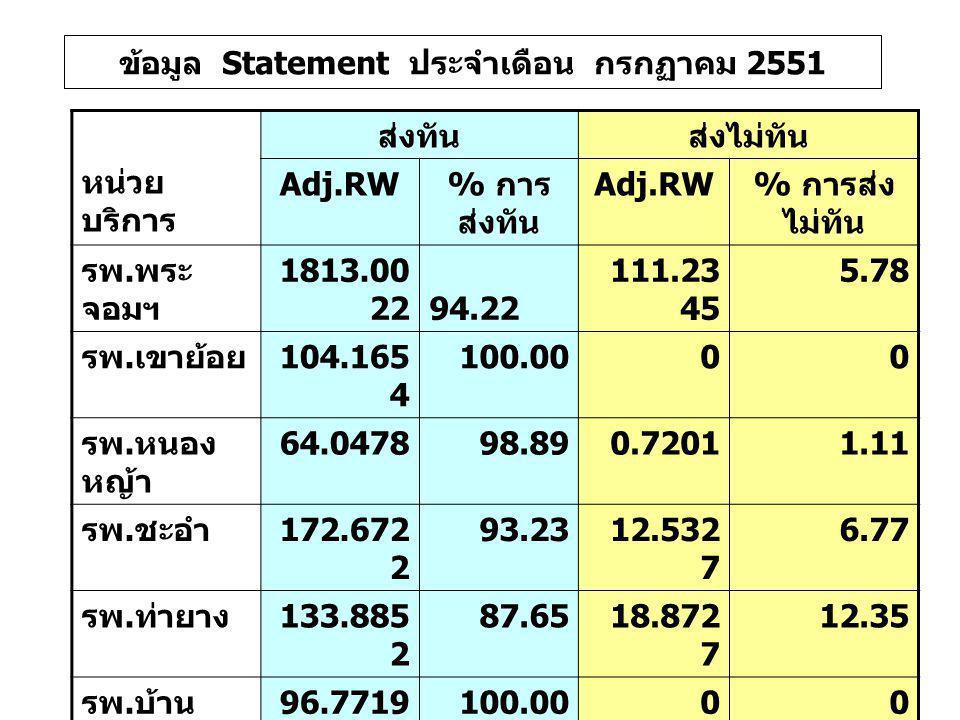 หน่วย บริการ ส่งทันส่งไม่ทัน Adj.RW % การ ส่งทัน Adj.RW % การส่ง ไม่ทัน รพ. พระ จอมฯ 1813.00 22 94.22 111.23 45 5.78 รพ. เขาย้อย 104.165 4 100.0000 รพ