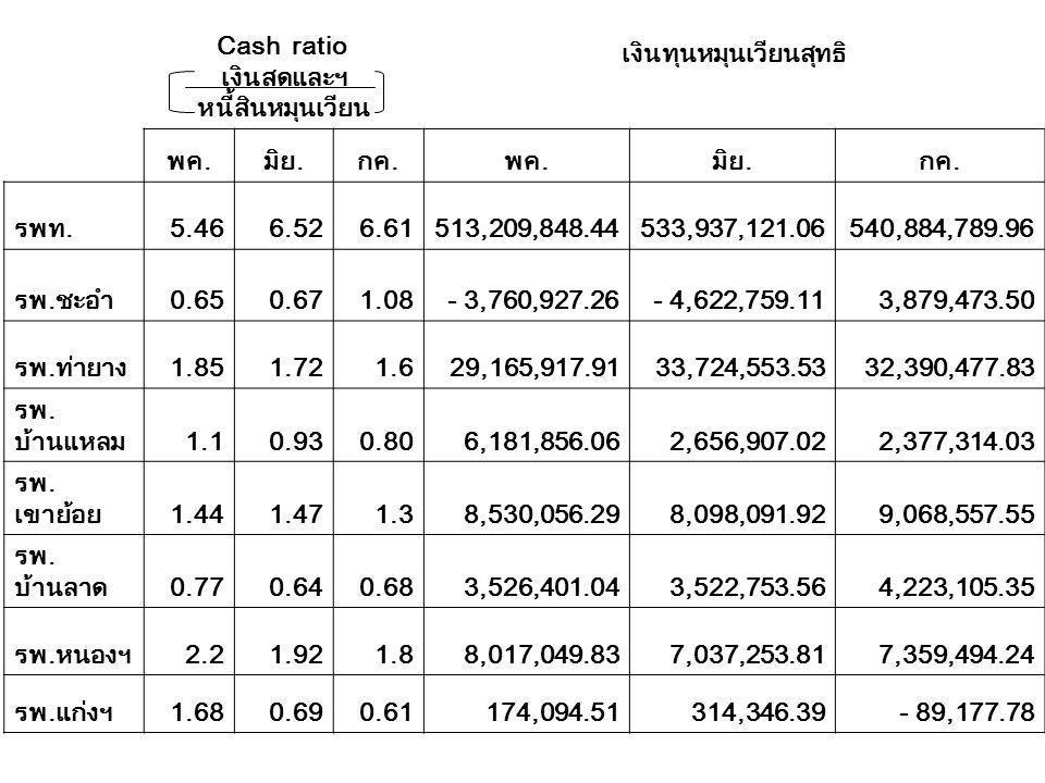 Cash ratio เงินสดและฯ หนี้สินหมุนเวียน เงินทุนหมุนเวียนสุทธิ พค.มิย.กค.พค.มิย.กค. รพท.5.466.526.61513,209,848.44533,937,121.06540,884,789.96 รพ.ชะอำ0.