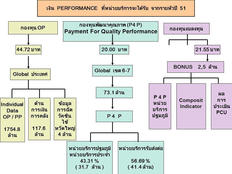 เงิน PERFORMANCE ที่หน่วยบริการจะได้รับ จากรายหัวปี 51 Individual Data OP / PP 1754.8 ล้าน Global ประเทศ กองทุนพัฒนาคุณภาพ (P4 P) Payment For Quality
