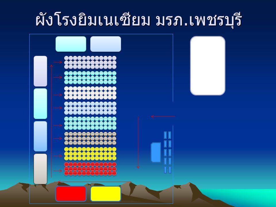 ผังโรงยิมเนเซียม มรภ. เพชรบุรี ศูนย์ TO BE NUMBE R ONE