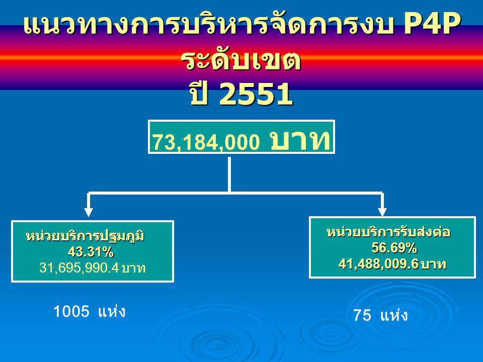 แนวทางการบริหารจัดการงบ P4P ระดับเขต ปี 2551 73,184,000 บาท หน่วยบริการปฐมภูมิ43.31% 31,695,990.4 บาท หน่วยบริการรับส่งต่อ 56.69% 56.69% 41,488,009.6 บาท 1005 แห่ง 75 แห่ง