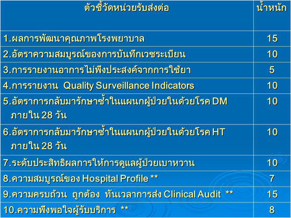 ตัวชี้วัดหน่วยรับส่งต่อน้ำหนัก 1.ผลการพัฒนาคุณภาพโรงพยาบาล 15 2.อัตราความสมบูรณ์ของการบันทึกเวชระเบียน 10 3.การรายงานอาการไม่พึงประสงค์จากการใช้ยา 5 4.การรายงาน Quality Surveillance Indicators 10 5.อัตราการกลับมารักษาซ้ำในแผนกผู้ป่วยในด้วยโรค DM ภายใน 28 วัน ภายใน 28 วัน10 6.อัตราการกลับมารักษาซ้ำในแผนกผู้ป่วยในด้วยโรค HT ภายใน 28 วัน ภายใน 28 วัน10 7.ระดับประสิทธิผลการให้การดูแลผู้ป่วยเบาหวาน 10 8.ความสมบูรณ์ของ Hospital Profile ** 7 9.ความครบถ้วน ถูกต้อง ทันเวลาการส่ง Clinical Audit ** 15 10.ความพึงพอใจผู้รับบริการ ** 8