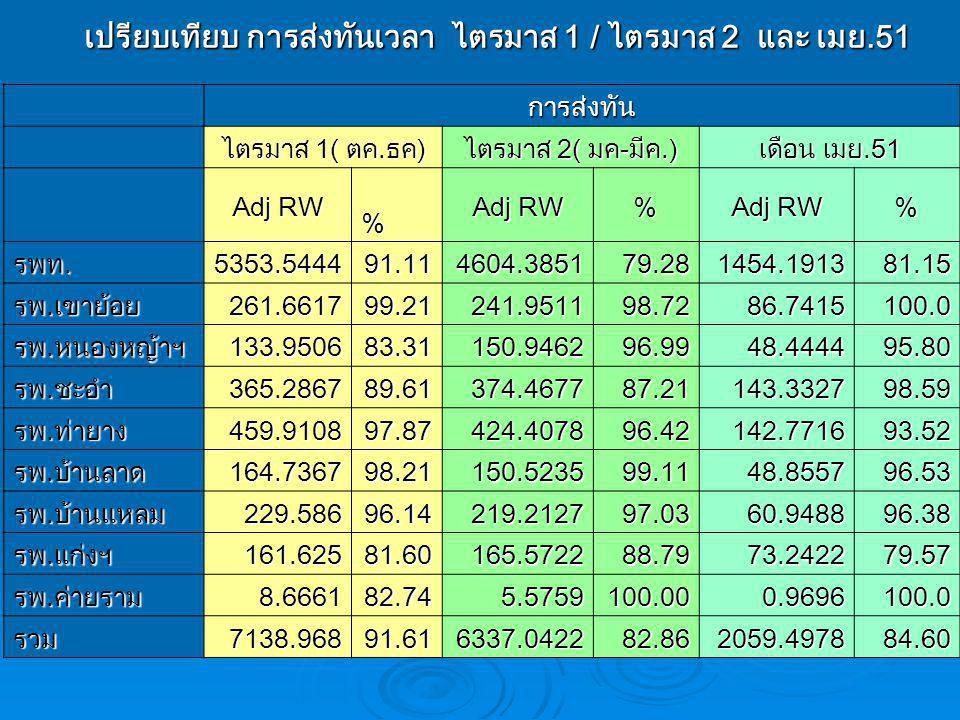 เปรียบเทียบ การส่งทันเวลา ไตรมาส 1 / ไตรมาส 2 และ เมย.51 เปรียบเทียบ การส่งทันเวลา ไตรมาส 1 / ไตรมาส 2 และ เมย.51การส่งทัน ไตรมาส 1( ตค.ธค) ไตรมาส 2( มค-มีค.) เดือน เมย.51 Adj RW % % % รพท.5353.544491.114604.385179.281454.191381.15 รพ.เขาย้อย261.661799.21241.951198.7286.7415100.0 รพ.หนองหญ้าฯ133.950683.31150.946296.9948.444495.80 รพ.ชะอำ365.286789.61374.467787.21143.332798.59 รพ.ท่ายาง459.910897.87424.407896.42142.771693.52 รพ.บ้านลาด164.736798.21150.523599.1148.855796.53 รพ.บ้านแหลม229.58696.14219.212797.0360.948896.38 รพ.แก่งฯ161.62581.60165.572288.7973.242279.57 รพ.ค่ายราม8.666182.745.5759100.000.9696100.0 รวม7138.96891.616337.042282.862059.497884.60