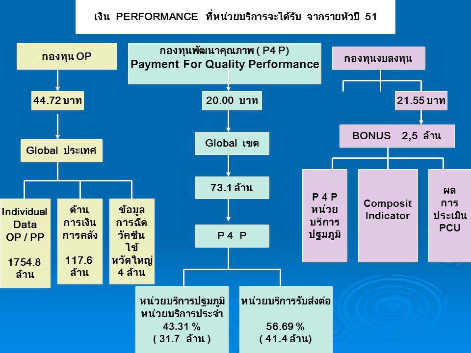 เงิน PERFORMANCE ที่หน่วยบริการจะได้รับ จากรายหัวปี 51 Individual Data OP / PP 1754.8 ล้าน Global ประเทศ กองทุนพัฒนาคุณภาพ ( P4 P) Payment For Quality Performance P 4 P หน่วย บริการ ปฐมภูมิ หน่วยบริการปฐมภูมิ หน่วยบริการประจำ 43.31 % ( 31.7 ล้าน ) กองทุน OP หน่วยบริการรับส่งต่อ 56.69 % ( 41.4 ล้าน) BONUS 2,5 ล้าน กองทุนงบลงทุน 44.72 บาท20.00 บาท21.55 บาท ด้าน การเงิน การคลัง 117.6 ล้าน Global เขต 73.1 ล้าน P 4 P Composit Indicator ผล การ ประเมิน PCU ข้อมูล การฉีด วัคซีน ไข้ หวัดใหญ่ 4 ล้าน