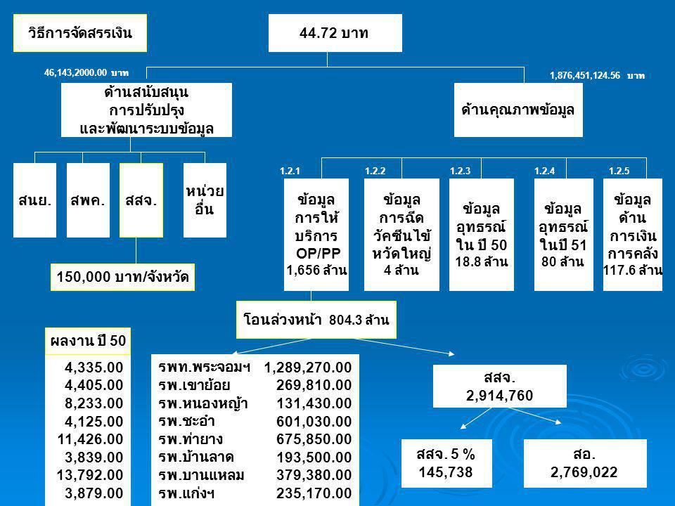 44.72 บาท ด้านสนับสนุน การปรับปรุง และพัฒนาระบบข้อมูล ด้านคุณภาพข้อมูล ข้อมูล การฉีด วัคซีนไข้ หวัดใหญ่ 4 ล้าน ข้อมูล ด้าน การเงิน การคลัง 117.6 ล้าน ข้อมูล การให้ บริการ OP/PP 1,656 ล้าน ข้อมูล อุทธรณ์ ใน ปี 50 18.8 ล้าน ข้อมูล อุทธรณ์ ในปี 51 80 ล้าน 1.2.11.2.21.2.31.2.41.2.5 46,143,2000.00 บาท 1,876,451,124.56 บาท รพท.