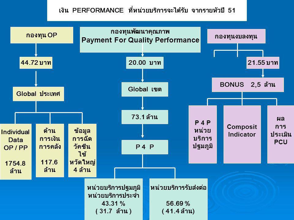 เงิน PERFORMANCE ที่หน่วยบริการจะได้รับ จากรายหัวปี 51 Individual Data OP / PP 1754.8 ล้าน Global ประเทศ กองทุนพัฒนาคุณภาพ Payment For Quality Performance P 4 P หน่วย บริการ ปฐมภูมิ หน่วยบริการปฐมภูมิ หน่วยบริการประจำ 43.31 % ( 31.7 ล้าน ) กองทุน OP หน่วยบริการรับส่งต่อ 56.69 % ( 41.4 ล้าน) BONUS 2,5 ล้าน กองทุนงบลงทุน 44.72 บาท20.00 บาท21.55 บาท ด้าน การเงิน การคลัง 117.6 ล้าน Global เขต 73.1 ล้าน P 4 P Composit Indicator ผล การ ประเมิน PCU ข้อมูล การฉีด วัคซีน ไข้ หวัดใหญ่ 4 ล้าน