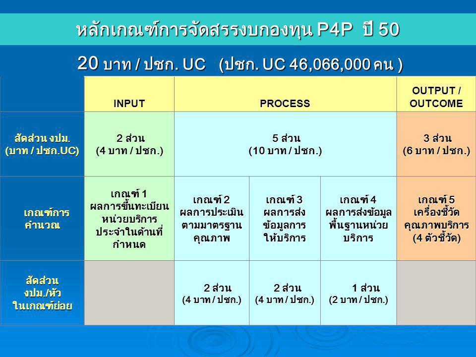 หลักเกณฑ์การจัดสรรงบกองทุน P4P ปี 50 20 บาท / ปชก.