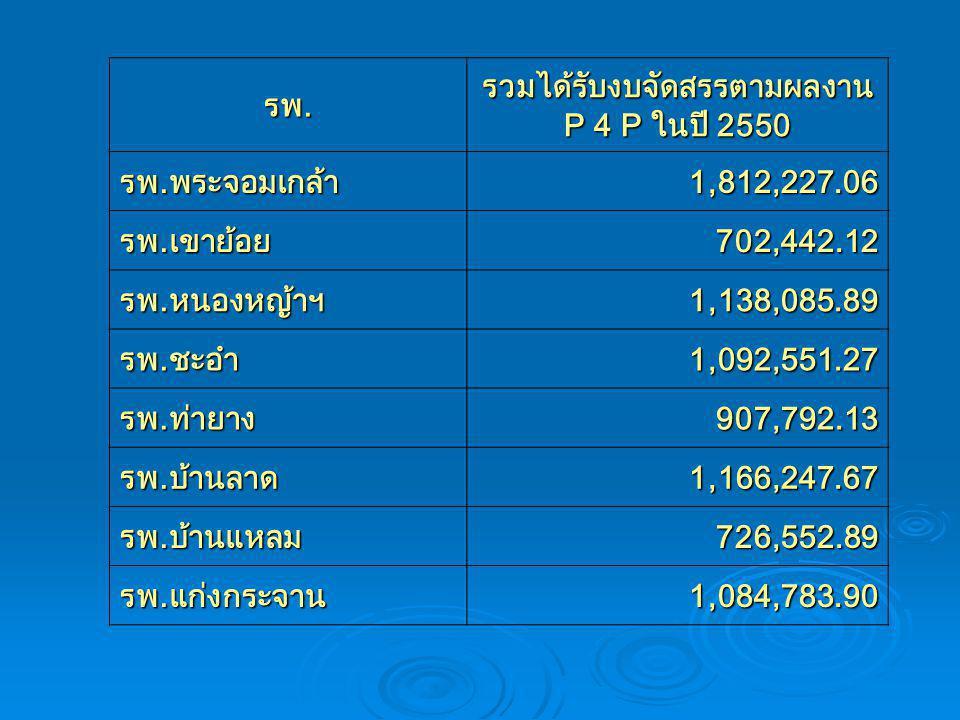รพ. รวมได้รับงบจัดสรรตามผลงาน P 4 P ในปี 2550 รพ.พระจอมเกล้า1,812,227.06 รพ.เขาย้อย702,442.12 รพ.หนองหญ้าฯ1,138,085.89 รพ.ชะอำ1,092,551.27 รพ.ท่ายาง90