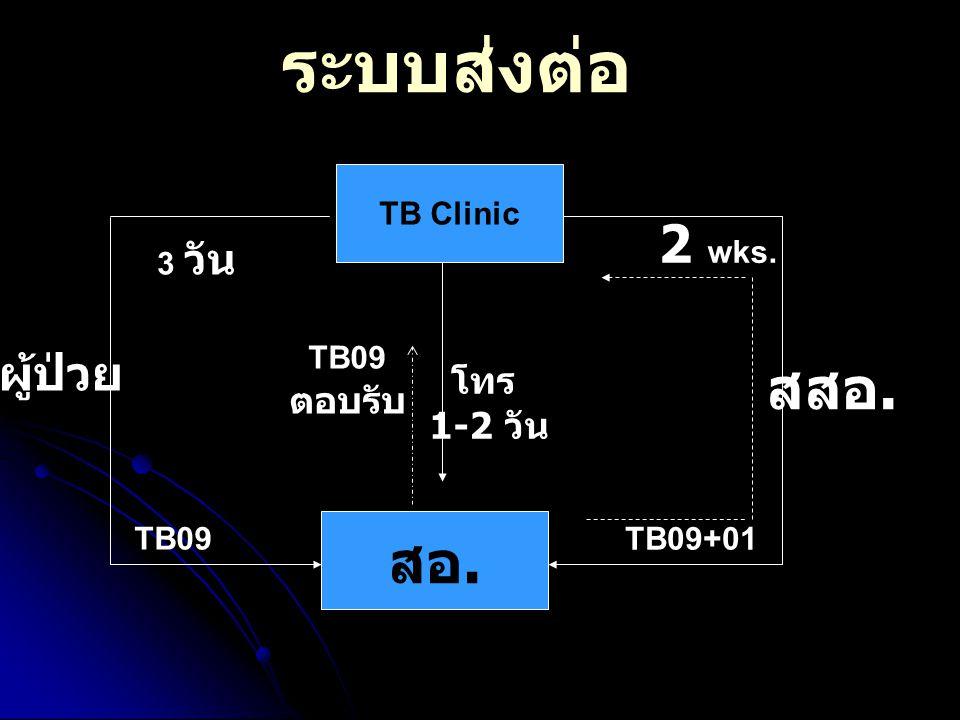 ระบบส่งต่อ TB Clinic สอ. สสอ. TB09+01 2 wks. ผู้ป่วย TB09 ตอบรับ โทร 1-2 วัน 3 วัน