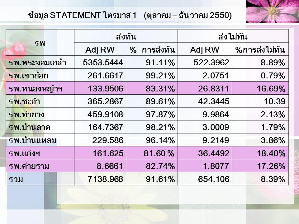 ข้อมูล STATEMENT ไตรมาส 1 (ตุลาคม – ธันวาคม 2550) รพ ส่งทันส่งไม่ทัน Adj RW% การส่งทันAdj RW%การส่งไม่ทัน รพ.พระจอมเกล้า5353.544491.11%522.39628.89% รพ.เขาย้อย261.661799.21%2.07510.79% รพ.หนองหญ้าฯ133.950683.31%26.831116.69% รพ.ชะอำ365.286789.61%42.344510.39 รพ.ท่ายาง459.910897.87%9.98642.13% รพ.บ้านลาด164.736798.21%3.00091.79% รพ.บ้านแหลม229.58696.14%9.21493.86% รพ.แก่งฯ161.62581.60 %36.449218.40% รพ.ค่ายราม8.666182.74%1.807717.26% รวม7138.96891.61%654.1068.39%