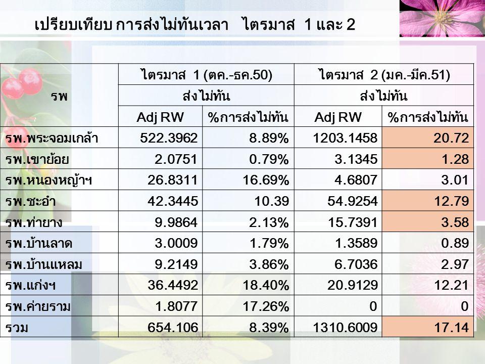 เปรียบเทียบ การส่งไม่ทันเวลา ไตรมาส 1 และ 2 รพ ไตรมาส 1 (ตค.-ธค.50)ไตรมาส 2 (มค.-มีค.51) ส่งไม่ทัน Adj RW%การส่งไม่ทันAdj RW%การส่งไม่ทัน รพ.พระจอมเกล้า522.39628.89%1203.145820.72 รพ.เขาย้อย2.07510.79%3.13451.28 รพ.หนองหญ้าฯ26.831116.69%4.68073.01 รพ.ชะอำ42.344510.3954.925412.79 รพ.ท่ายาง9.98642.13%15.73913.58 รพ.บ้านลาด3.00091.79%1.35890.89 รพ.บ้านแหลม9.21493.86%6.70362.97 รพ.แก่งฯ36.449218.40%20.912912.21 รพ.ค่ายราม1.807717.26%00 รวม654.1068.39%1310.600917.14
