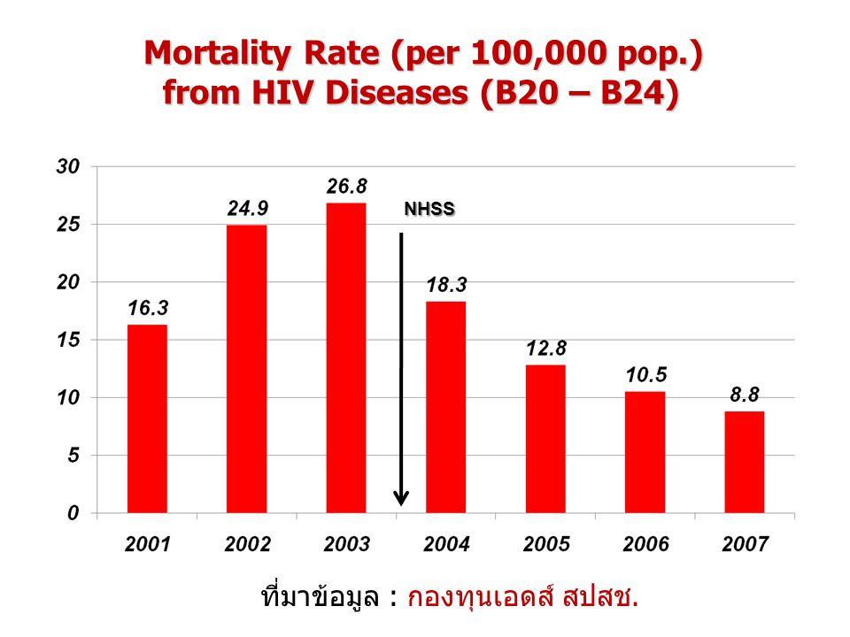 Mortality Rate (per 100,000 pop.) from HIV Diseases (B20 – B24) NHSS ที่มาข้อมูล : กองทุนเอดส์ สปสช.