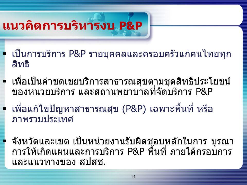 14 แนวคิดการบริหารงบ P&P  เป็นการบริการ P&P รายบุคคลและครอบครัวแก่คนไทยทุก สิทธิ  เพื่อเป็นค่าชดเชยบริการสาธารณสุขตามชุดสิทธิประโยชน์ ของหน่วยบริการ