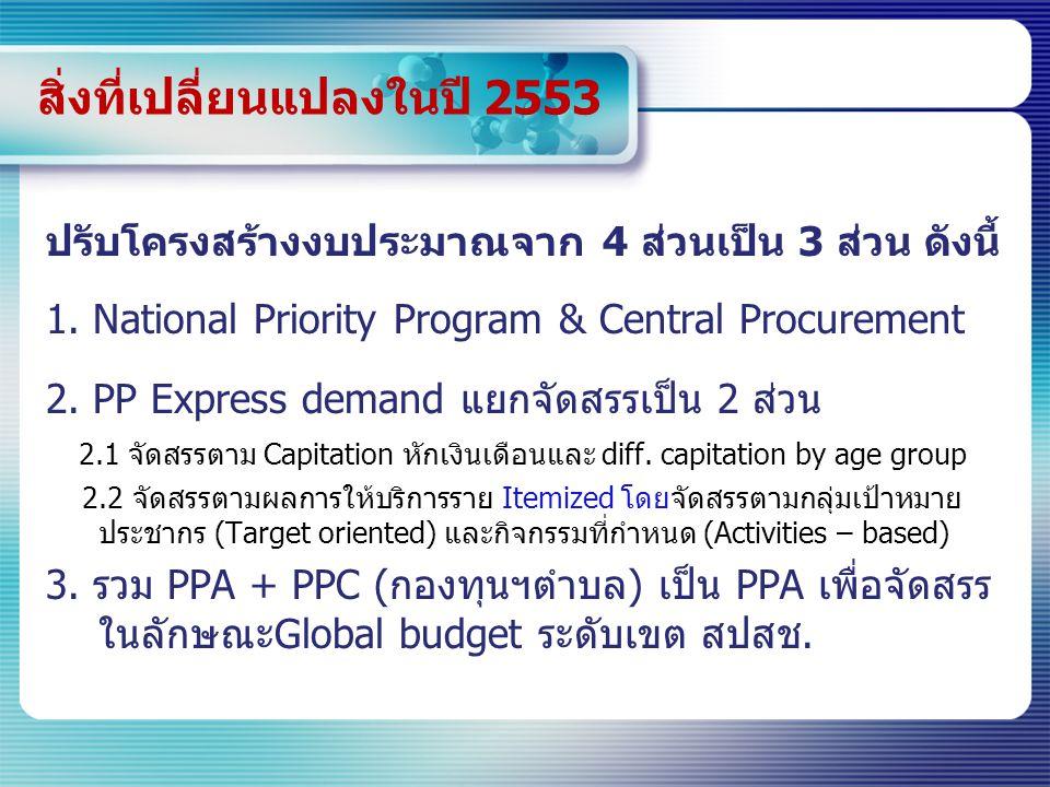 สิ่งที่เปลี่ยนแปลงในปี 2553 ปรับโครงสร้างงบประมาณจาก 4 ส่วนเป็น 3 ส่วน ดังนี้ 1. National Priority Program & Central Procurement 2. PP Express demand