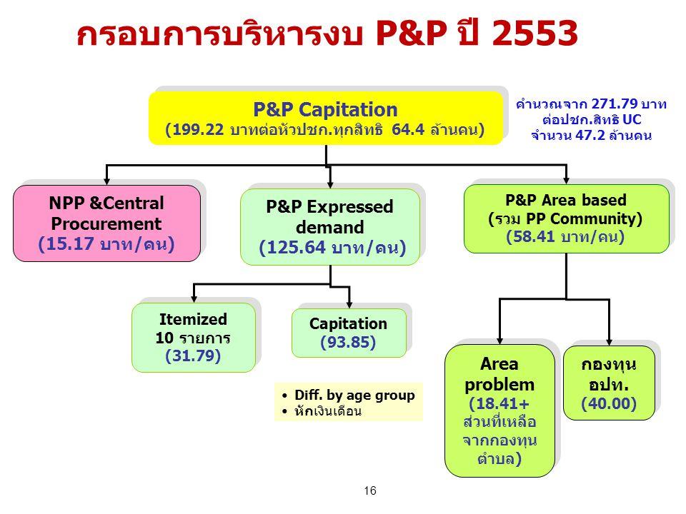 16 กรอบการบริหารงบ P&P ปี 2553 NPP &Central Procurement (15.17 บาท/คน) NPP &Central Procurement (15.17 บาท/คน) P&P Area based (รวม PP Community) (58.4