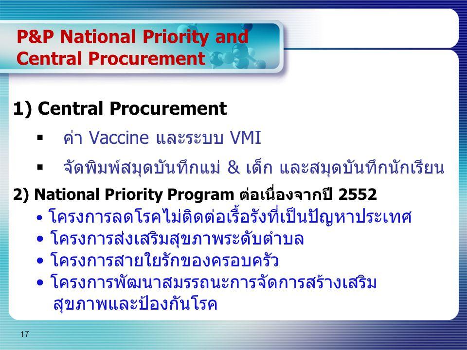 17 P&P National Priority and Central Procurement 1) Central Procurement  ค่า Vaccine และระบบ VMI  จัดพิมพ์สมุดบันทึกแม่ & เด็ก และสมุดบันทึกนักเรียน