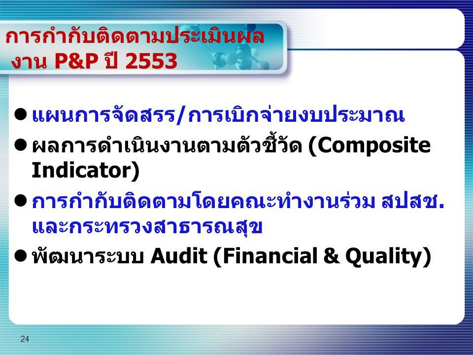 24 การกำกับติดตามประเมินผล งาน P&P ปี 2553 แผนการจัดสรร/การเบิกจ่ายงบประมาณ ผลการดำเนินงานตามตัวชี้วัด (Composite Indicator) การกำกับติดตามโดยคณะทำงาน