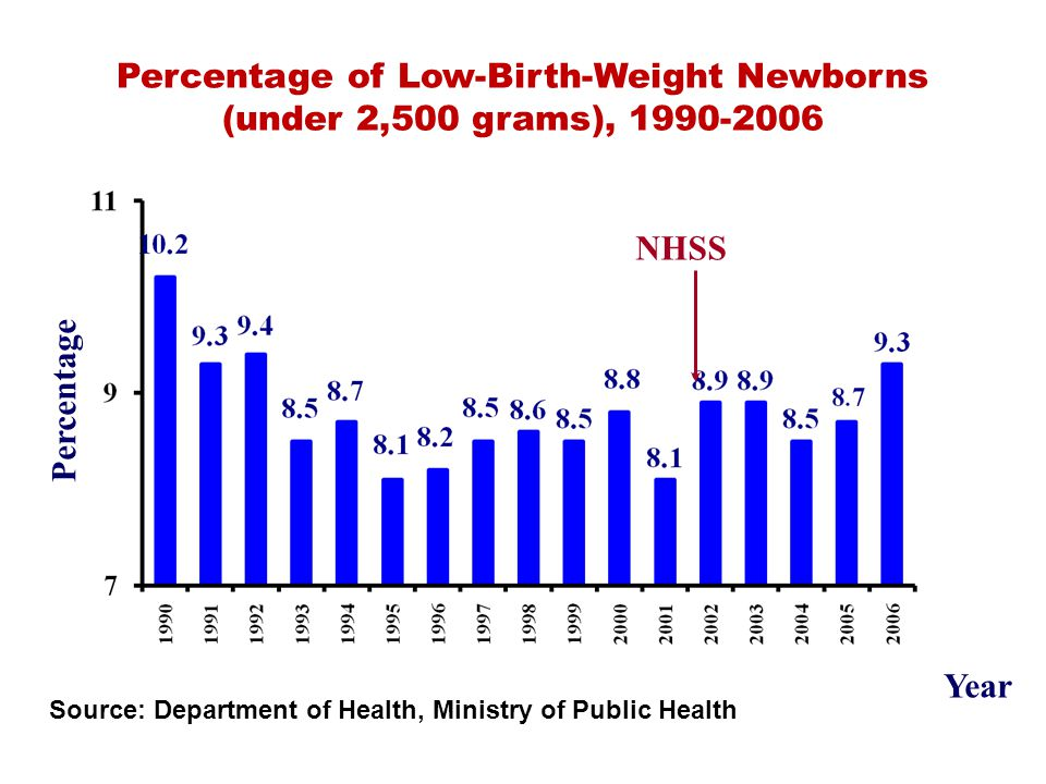 Mortality Rate (per 100,000 pop.) from Preterm Infants NHSS From: National Health Statistic, Bureau of Policy and Strategy, Ministry of Public Health, Thailand