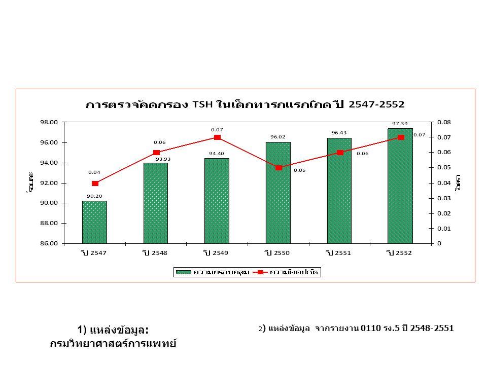 1) แหล่งข้อมูล : กรมวิทยาศาสตร์การแพทย์ 2 ) แหล่งข้อมูล จากรายงาน 0110 รง.5 ปี 2548-2551