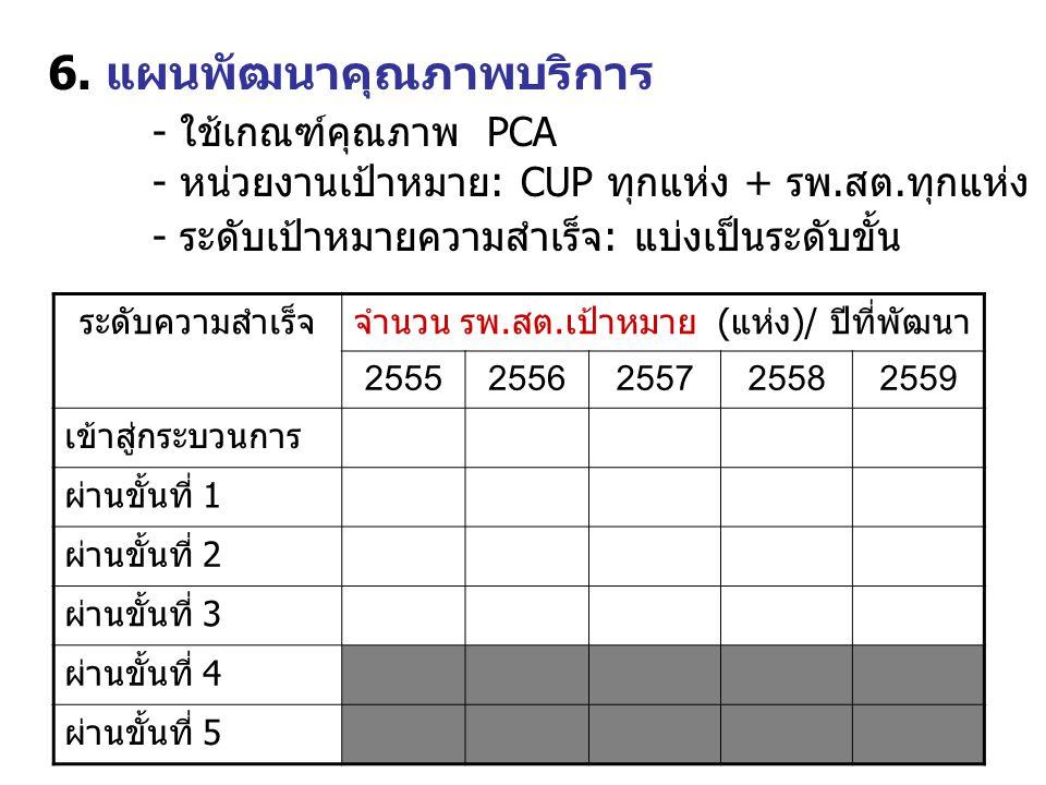 6. แผนพัฒนาคุณภาพบริการ - ใช้เกณฑ์คุณภาพ PCA - หน่วยงานเป้าหมาย: CUP ทุกแห่ง + รพ.สต.ทุกแห่ง - ระดับเป้าหมายความสำเร็จ: แบ่งเป็นระดับขั้น ระดับความสำเ