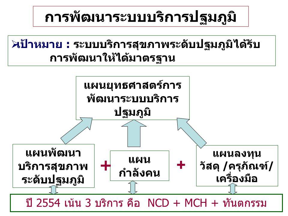 กรอบแนวคิด การทำ Service Plan ระดับปฐมภูมิ จังหวัดเพชรบุรี ( ระยะต่อยอด)