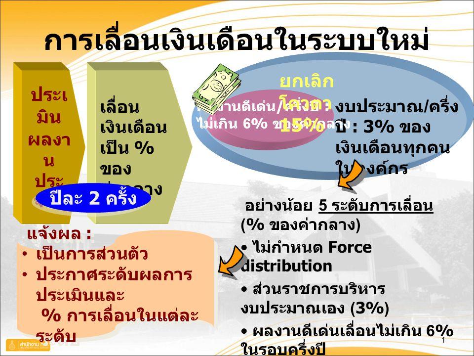 การเลื่อนเงินเดือนในระบบใหม่ 1 งบประมาณ / ครึ่ง ปี : 3% ของ เงินเดือนทุกคน ในองค์กร ประเ มิน ผล งา น ประ จำปี อย่างน้อย 5 ระดับการเลื่อน (% ของค่ากลาง