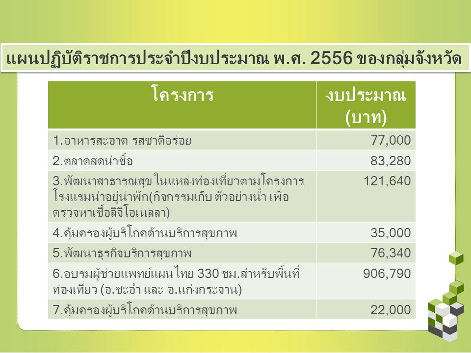 แผนปฏิบัติราชการประจำปีงบประมาณ พ.ศ. 2556 ของกลุ่มจังหวัด โครงการงบประมาณ (บาท) 1.อาหารสะอาด รสชาติอร่อย77,000 2.ตลาดสดน่าซื้อ83,280 3.พัฒนาสาธารณสุข