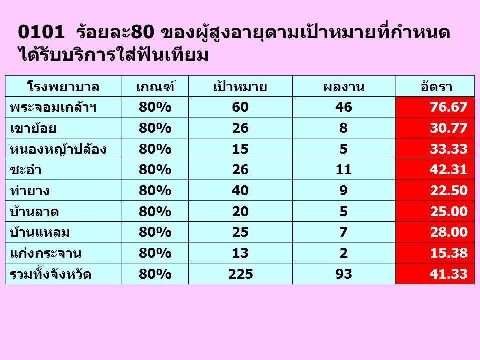 1303 การจัดซื้อยาร่วมระดับเขต จังหวัดเกณฑ์เป้าหมายผลงาน ประเมิน เพชรบุรีมี180 -