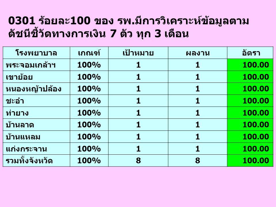 0301 ร้อยละ100 ของ รพ.มีการวิเคราะห์ข้อมูลตาม ดัชนีชี้วัดทางการเงิน 7 ตัว ทุก 3 เดือน โรงพยาบาลเกณฑ์เป้าหมายผลงาน อัตรา พระจอมเกล้าฯ100%11 100.00 เขาย