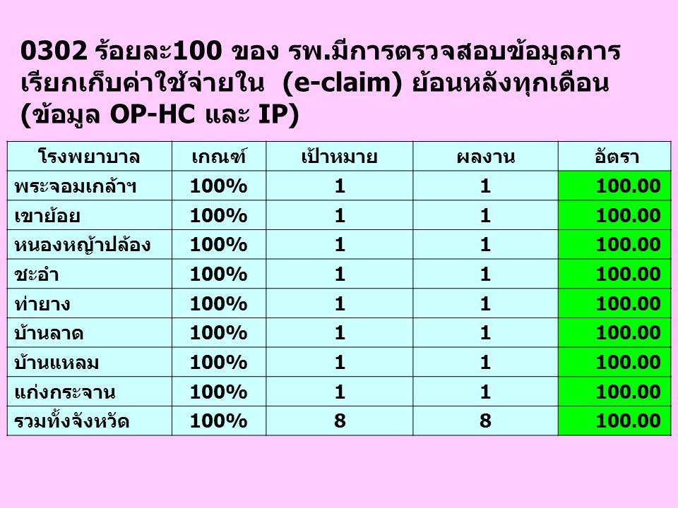 0302 ร้อยละ100 ของ รพ.มีการตรวจสอบข้อมูลการ เรียกเก็บค่าใช้จ่ายใน (e-claim) ย้อนหลังทุกเดือน (ข้อมูล OP-HC และ IP) โรงพยาบาลเกณฑ์เป้าหมายผลงาน อัตรา พ