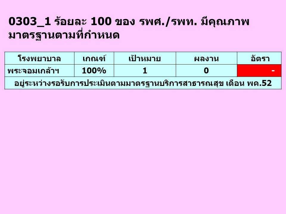 0303_1 ร้อยละ 100 ของ รพศ./รพท. มีคุณภาพ มาตรฐานตามที่กำหนด โรงพยาบาลเกณฑ์เป้าหมายผลงาน อัตรา พระจอมเกล้าฯ100%10 - อยู่ระหว่างรอรับการประเมินตามมาตรฐา
