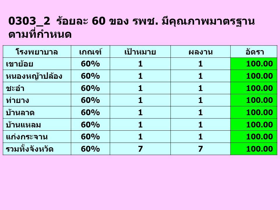 0303_2 ร้อยละ 60 ของ รพช. มีคุณภาพมาตรฐาน ตามที่กำหนด โรงพยาบาลเกณฑ์เป้าหมายผลงาน อัตรา เขาย้อย60%11 100.00 หนองหญ้าปล้อง60%11 100.00 ชะอำ60%11 100.00
