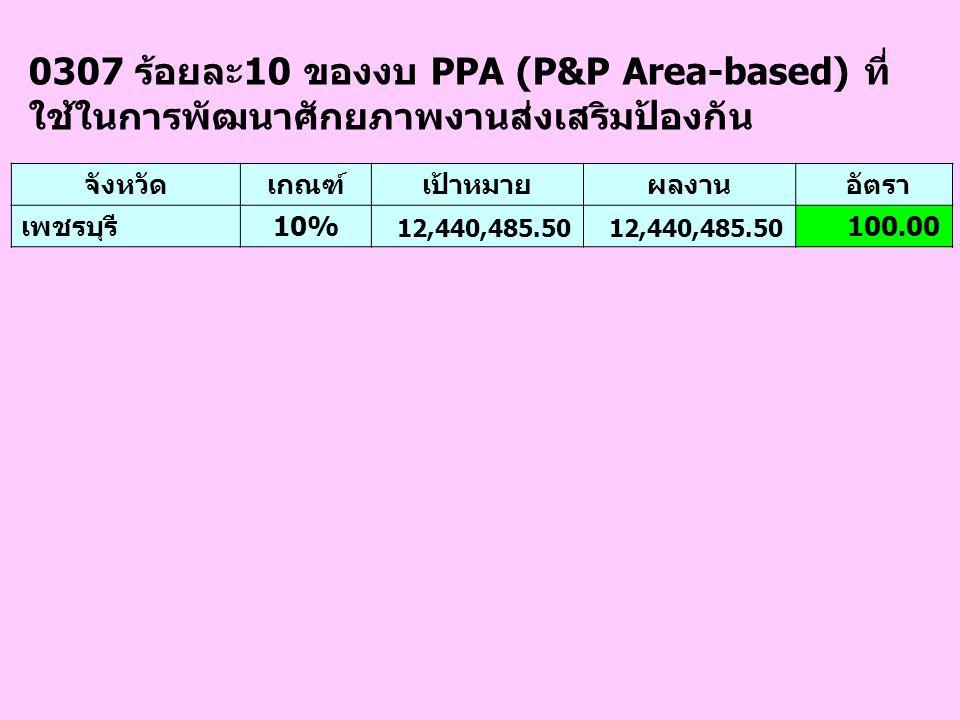 0307 ร้อยละ10 ของงบ PPA (P&P Area-based) ที่ ใช้ในการพัฒนาศักยภาพงานส่งเสริมป้องกัน จังหวัดเกณฑ์เป้าหมายผลงาน อัตรา เพชรบุรี10% 12,440,485.50 100.00