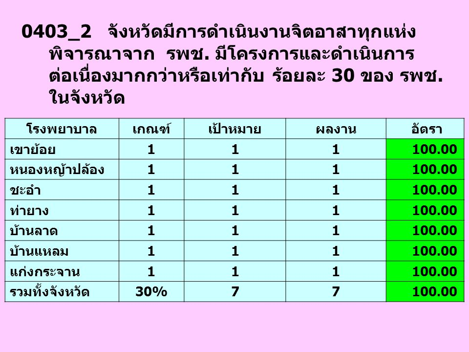 0403_2 จังหวัดมีการดำเนินงานจิตอาสาทุกแห่ง พิจารณาจาก รพช. มีโครงการและดำเนินการ ต่อเนื่องมากกว่าหรือเท่ากับ ร้อยละ 30 ของ รพช. ในจังหวัด โรงพยาบาลเกณ