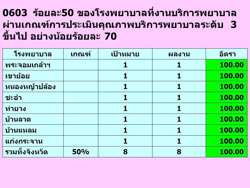 0603 ร้อยละ50 ของโรงพยาบาลที่งานบริการพยาบาล ผ่านเกณฑ์การประเมินคุณภาพบริการพยาบาลระดับ 3 ขึ้นไป อย่างน้อยร้อยละ 70 โรงพยาบาลเกณฑ์เป้าหมายผลงาน อัตรา