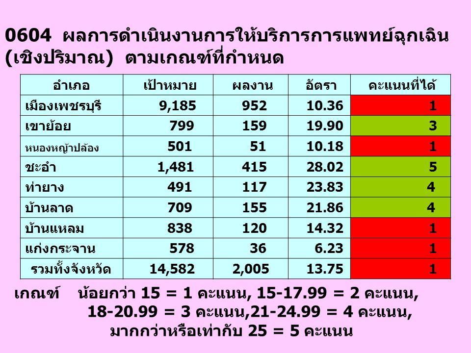0604 ผลการดำเนินงานการให้บริการการแพทย์ฉุกเฉิน (เชิงปริมาณ) ตามเกณฑ์ที่กำหนด อำเภอ เป้าหมาย ผลงาน อัตรา คะแนนที่ได้ เมืองเพชรบุรี 9,185 952 10.36 1 เข