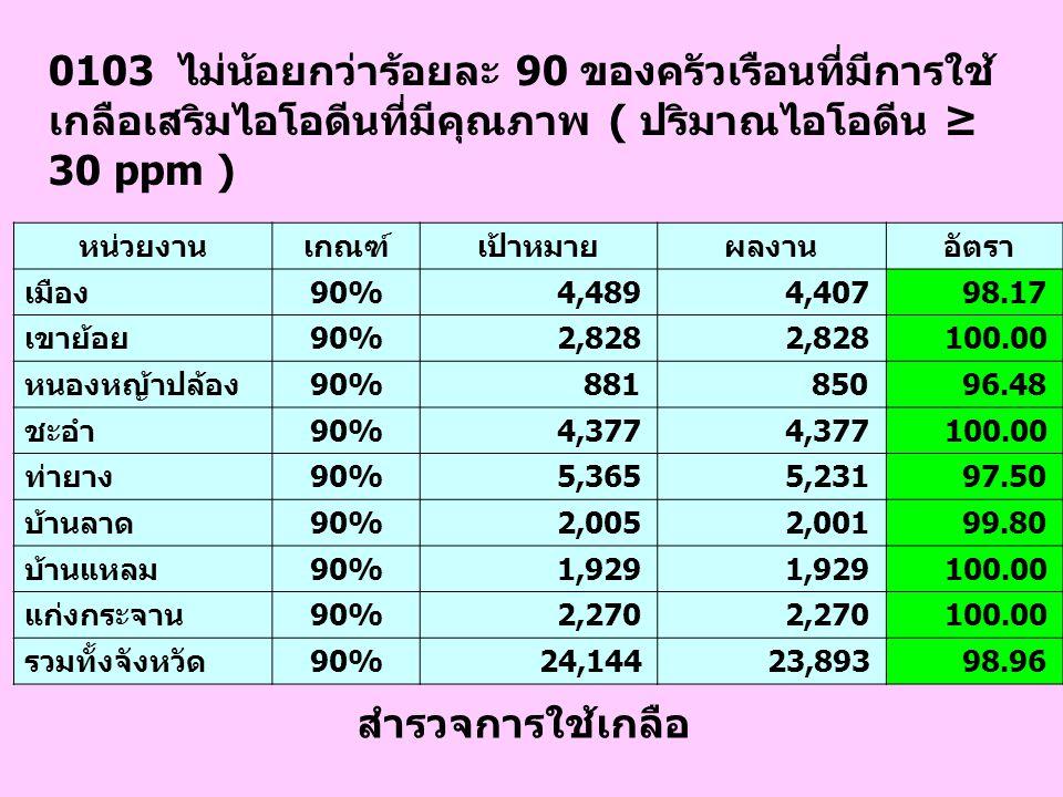 0104 ไม่เกินร้อยละ 20 ของค่าคัดกรอง TSH ใน ทารกแรกเกิดอายุ 2 วันขึ้นไป โรงพยาบาลเกณฑ์เป้าหมายผลงาน อัตรา พระจอมเกล้าฯ20% 1,727 238 13.78 เขาย้อย20% 84 6 7.14 หนองหญ้าปล้อง20% 51 12 23.53 ชะอำ20% 179 47 26.26 ท่ายาง20% 224 31 13.84 บ้านลาด20% 29 10 34.48 บ้านแหลม20% 51 16 31.37 แก่งกระจาน20% 66 10 34.48 เพชรรัชต์20% 92 39 31.37 เมืองเพชร-ธนบุรี20%215 15.15 รวมทั้งจังหวัด20% 2,524 414 16.40