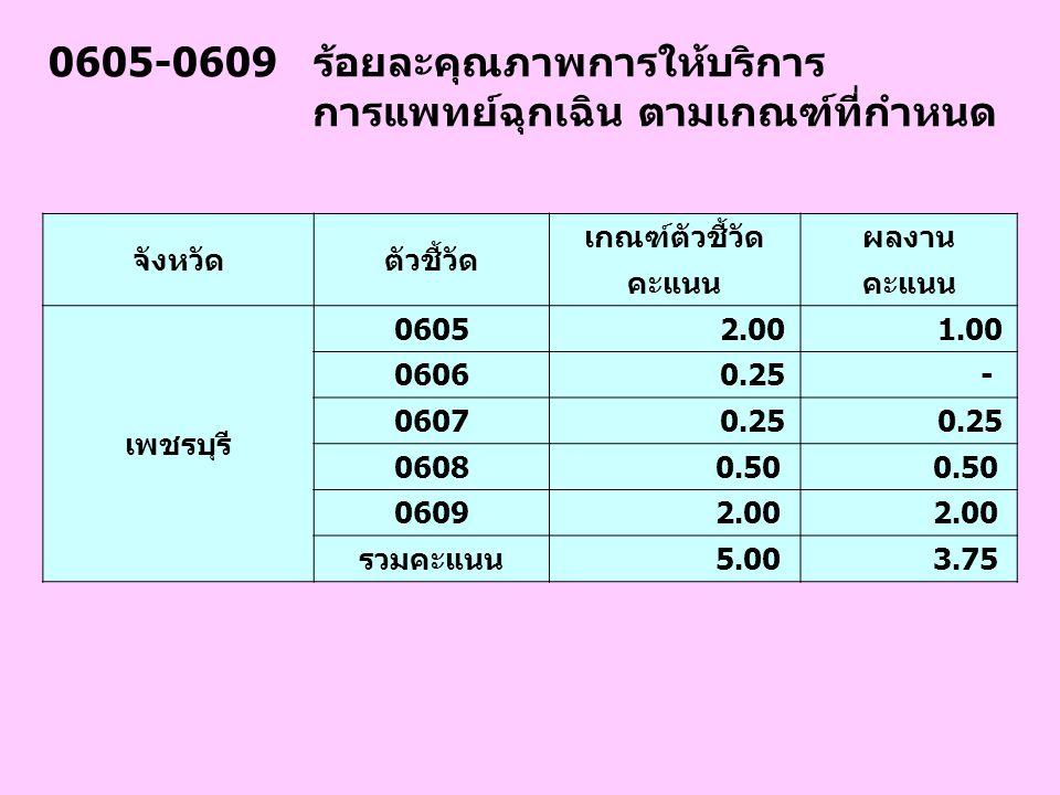 0605-0609 ร้อยละคุณภาพการให้บริการ การแพทย์ฉุกเฉิน ตามเกณฑ์ที่กำหนด จังหวัดตัวชี้วัด เกณฑ์ตัวชี้วัดผลงาน คะแนน เพชรบุรี 0605 2.00 1.00 0606 0.25 - 060