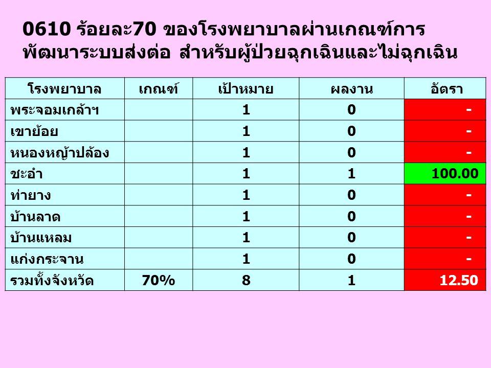 0610 ร้อยละ70 ของโรงพยาบาลผ่านเกณฑ์การ พัฒนาระบบส่งต่อ สำหรับผู้ป่วยฉุกเฉินและไม่ฉุกเฉิน โรงพยาบาลเกณฑ์เป้าหมายผลงาน อัตรา พระจอมเกล้าฯ 10 - เขาย้อย 1