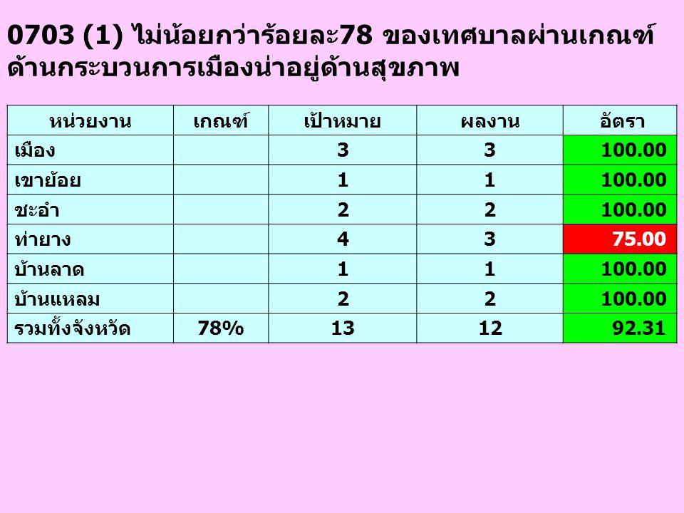 0703 (1) ไม่น้อยกว่าร้อยละ78 ของเทศบาลผ่านเกณฑ์ ด้านกระบวนการเมืองน่าอยู่ด้านสุขภาพ หน่วยงานเกณฑ์เป้าหมายผลงาน อัตรา เมือง 33 100.00 เขาย้อย 11 100.00
