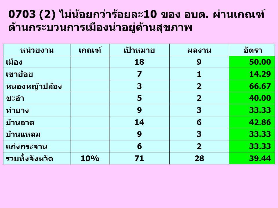 0703 (2) ไม่น้อยกว่าร้อยละ10 ของ อบต. ผ่านเกณฑ์ ด้านกระบวนการเมืองน่าอยู่ด้านสุขภาพ หน่วยงานเกณฑ์เป้าหมายผลงาน อัตรา เมือง 189 50.00 เขาย้อย 71 14.29