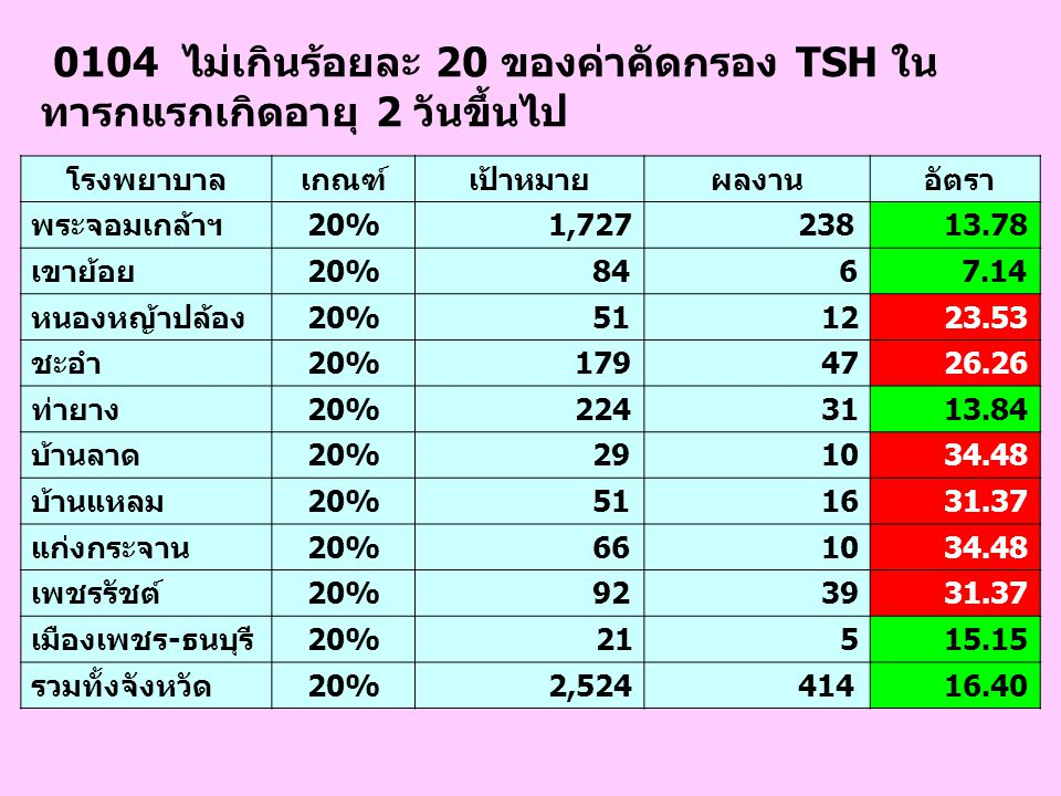0104 ไม่เกินร้อยละ 20 ของค่าคัดกรอง TSH ใน ทารกแรกเกิดอายุ 2 วันขึ้นไป โรงพยาบาลเกณฑ์เป้าหมายผลงาน อัตรา พระจอมเกล้าฯ20% 1,727 238 13.78 เขาย้อย20% 84