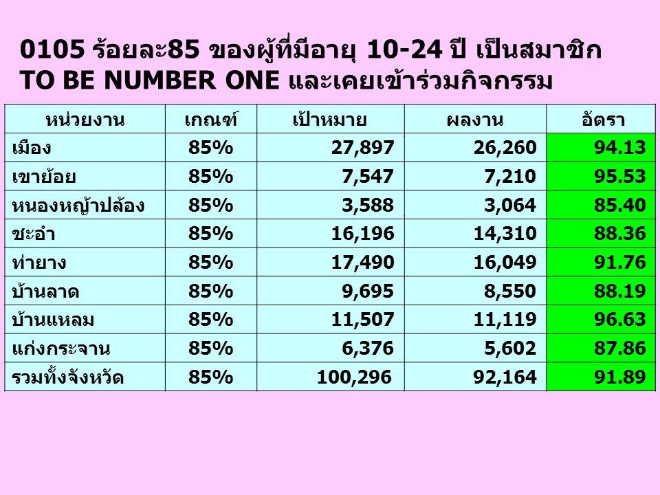 1002(1)ร้อยละ 55 ของสตรีที่มีอายุ 35,40,45,50,55 และ 60 ปี ได้รับการตรวจมะเร็งปากมดลูก หน่วยงานเกณฑ์เป้าหมายผลงาน อัตรา เมือง55% 5,370 1,023 19.05 เขาย้อย55% 1,675 199 11.88 หนองหญ้าปล้อง55% 647 204 31.53 ชะอำ55% 3,032 599 19.76 ท่ายาง55% 3,837 1,098 28.62 บ้านลาด55% 2,282 1,117 48.95 บ้านแหลม55% 2,211 345 15.60 แก่งกระจาน55% 1,128 178 15.78 รวมทั้งจังหวัด55% 20,182 4,763 23.60 หน่วยงานเกณฑ์เป้าหมายผลงาน อัตรา เมือง55% 5,370 1,023 19.05 เขาย้อย55% 1,675 199 11.88 หนองหญ้าปล้อง55% 647 204 31.53 ชะอำ55% 3,032 599 19.76 ท่ายาง55% 3,837 1,237 32.24 บ้านลาด55% 2,282 1,117 48.95 บ้านแหลม55% 2,211 345 15.60 แก่งกระจาน55% 1,128 178 15.78 รวมทั้งจังหวัด55% 20,182 4,902 24.29
