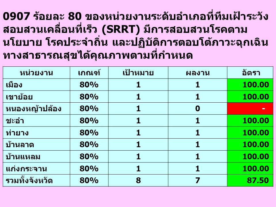 0907 ร้อยละ 80 ของหน่วยงานระดับอำเภอที่ทีมเฝ้าระวัง สอบสวนเคลื่อนที่เร็ว (SRRT) มีการสอบสวนโรคตาม นโยบาย โรคประจำถิ่น และปฏิบัติการตอบโต้ภาวะฉุกเฉิน ท