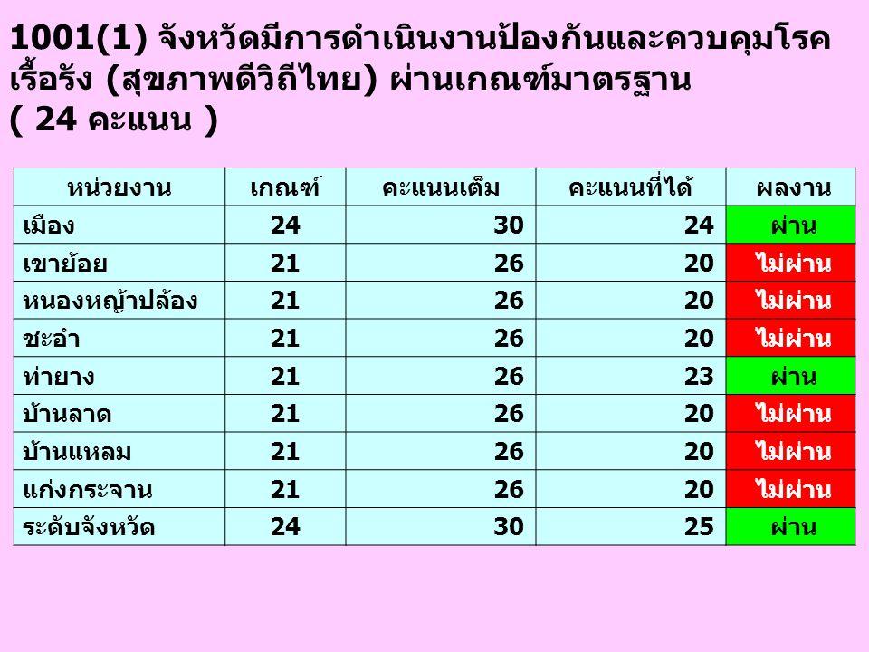 1001(1) จังหวัดมีการดำเนินงานป้องกันและควบคุมโรค เรื้อรัง (สุขภาพดีวิถีไทย) ผ่านเกณฑ์มาตรฐาน ( 24 คะแนน ) หน่วยงานเกณฑ์คะแนนเต็มคะแนนที่ได้ ผลงาน เมือ