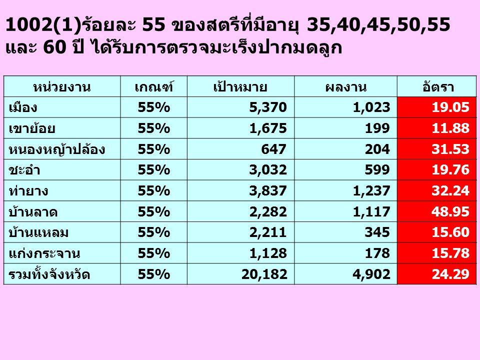 1002(1)ร้อยละ 55 ของสตรีที่มีอายุ 35,40,45,50,55 และ 60 ปี ได้รับการตรวจมะเร็งปากมดลูก หน่วยงานเกณฑ์เป้าหมายผลงาน อัตรา เมือง55% 5,370 1,023 19.05 เขา